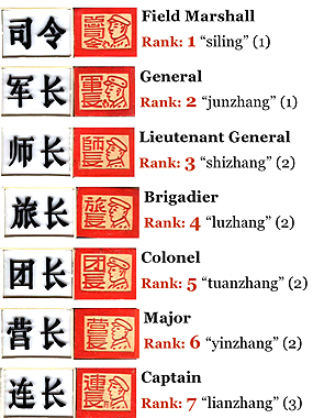 pieces and their ranks in luzhanqi