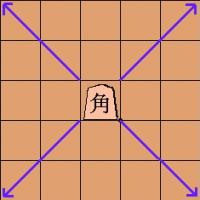move of the bishop 'kaku' or angle goer in shogi (Japanese chess)